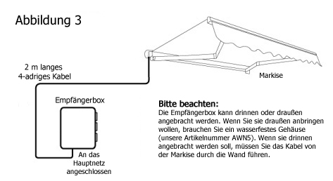 installation elektrischer markisen. Black Bedroom Furniture Sets. Home Design Ideas